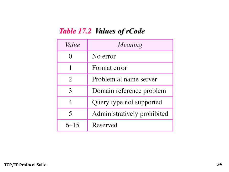 Table 17.2 Values of rCode TCP/IP Protocol Suite