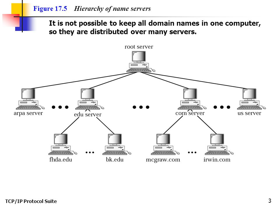 Figure 17.5 Hierarchy of name servers
