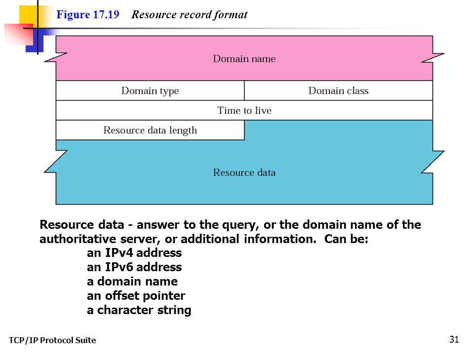Figure Resource record format