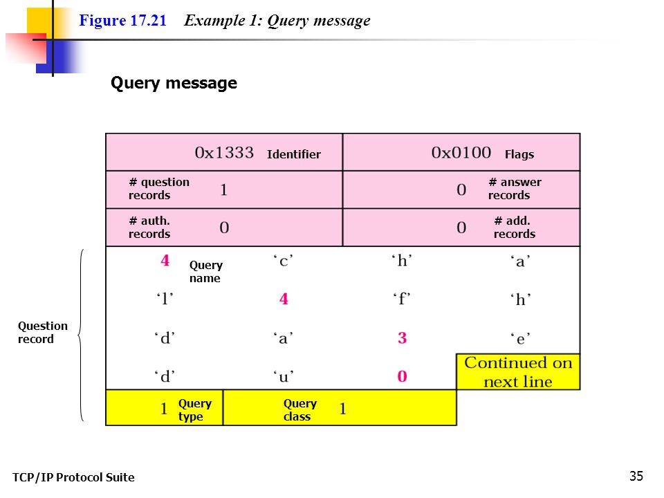 Figure Example 1: Query message