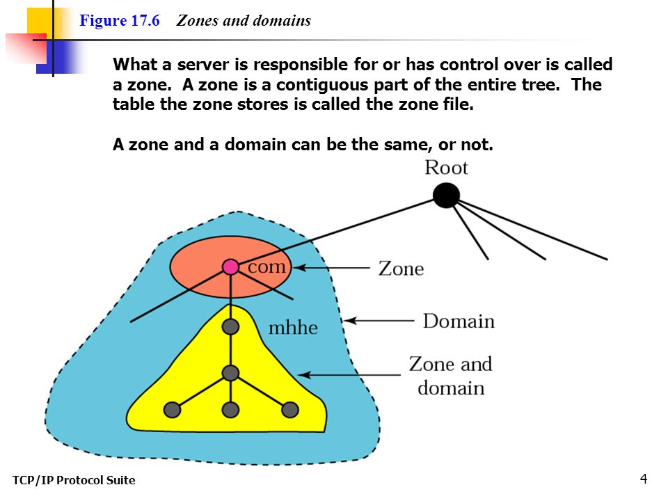 Figure 17.6 Zones and domains