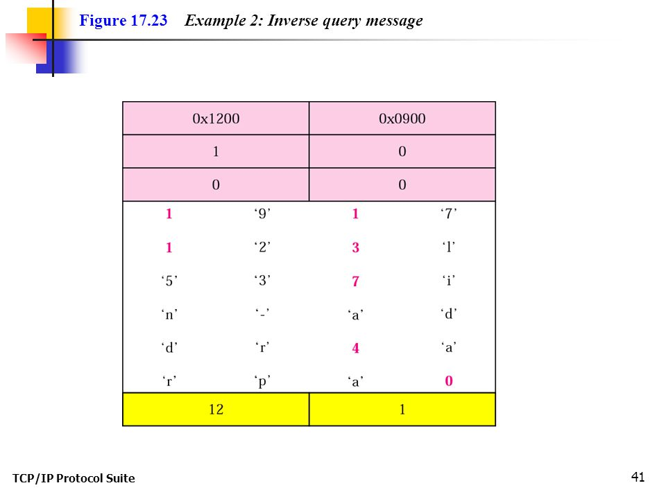 Figure Example 2: Inverse query message