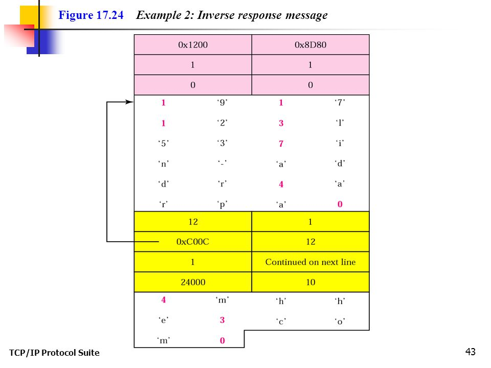 Figure Example 2: Inverse response message