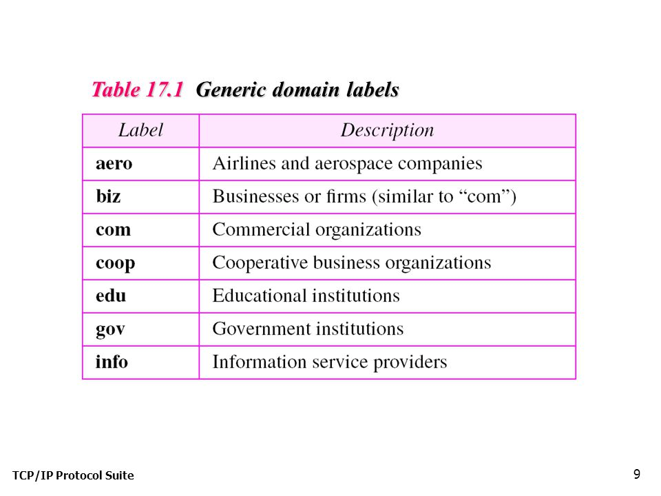 Table 17.1 Generic domain labels