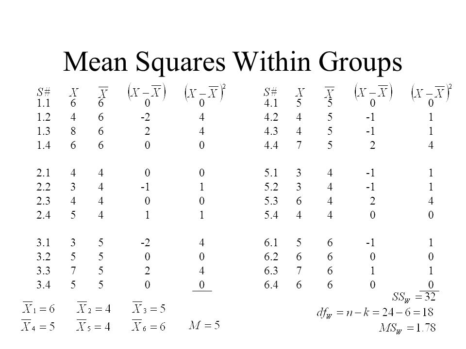 Mean Squares Within Groups