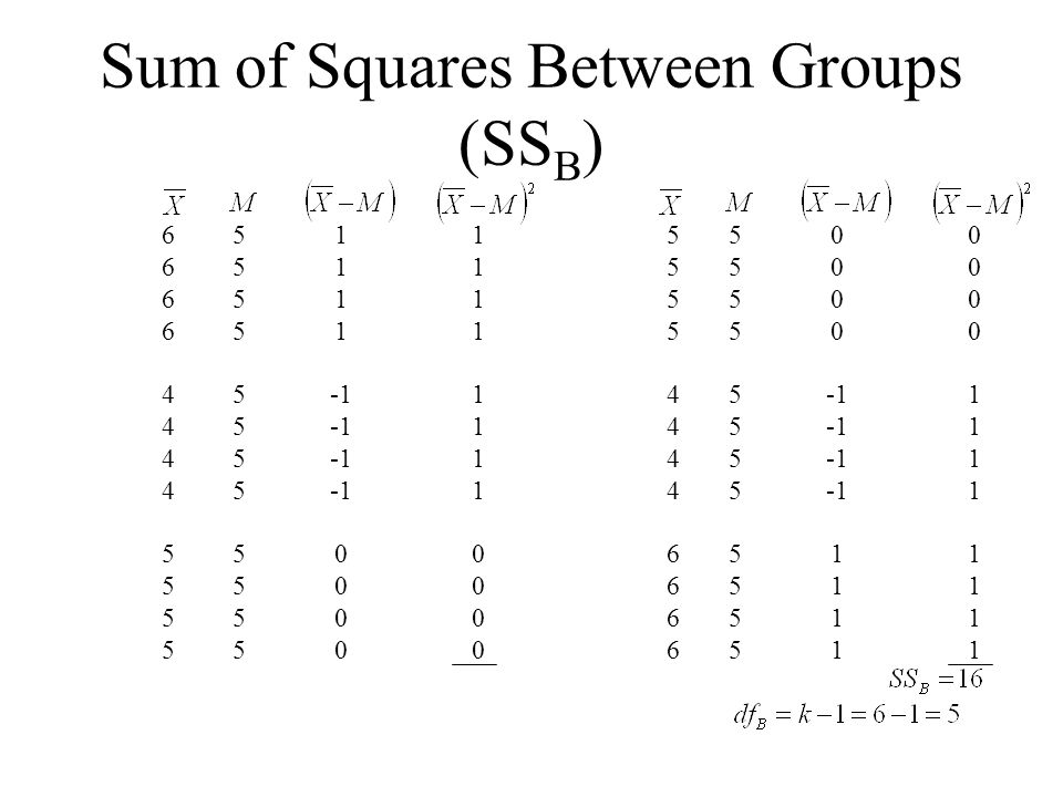 Sum of Squares Between Groups (SSB)