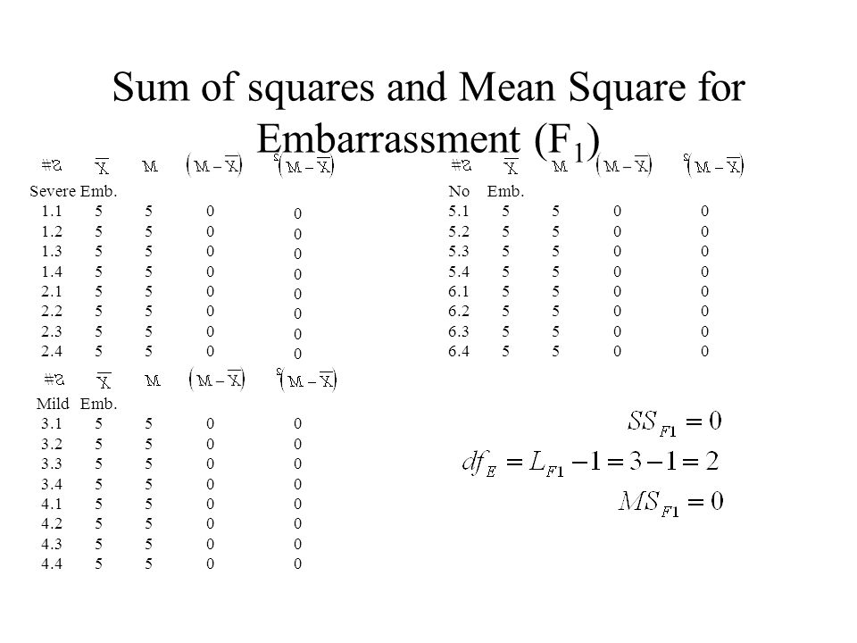 Sum of squares and Mean Square for Embarrassment (F1)