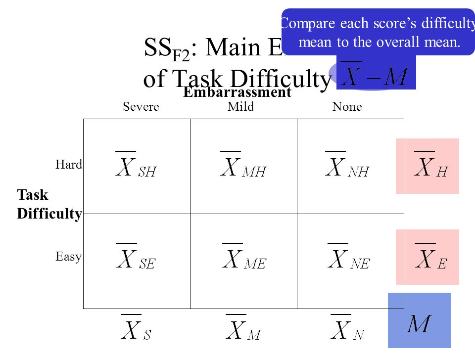 SSF2: Main Effect of Task Difficulty