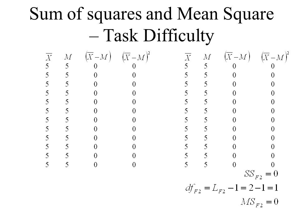 Sum of squares and Mean Square – Task Difficulty