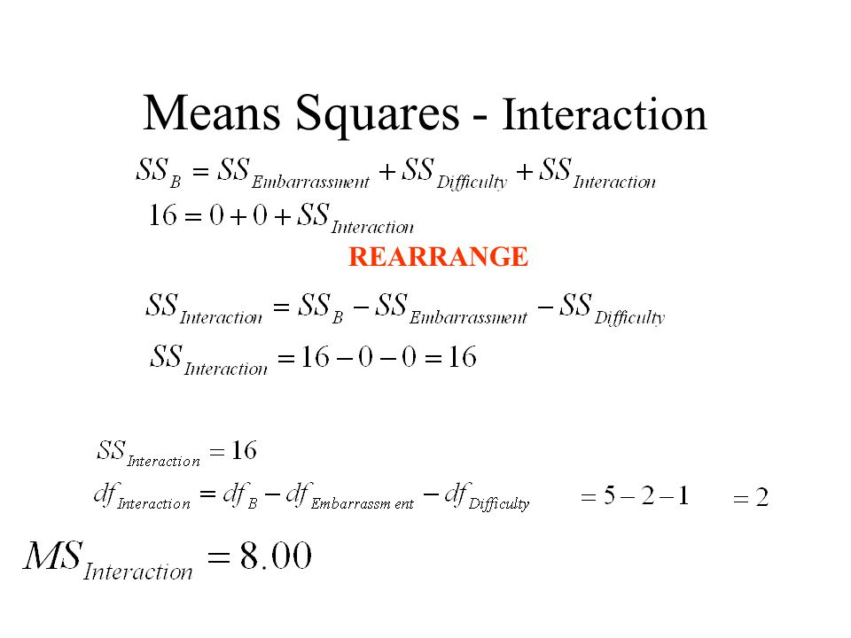 Means Squares - Interaction