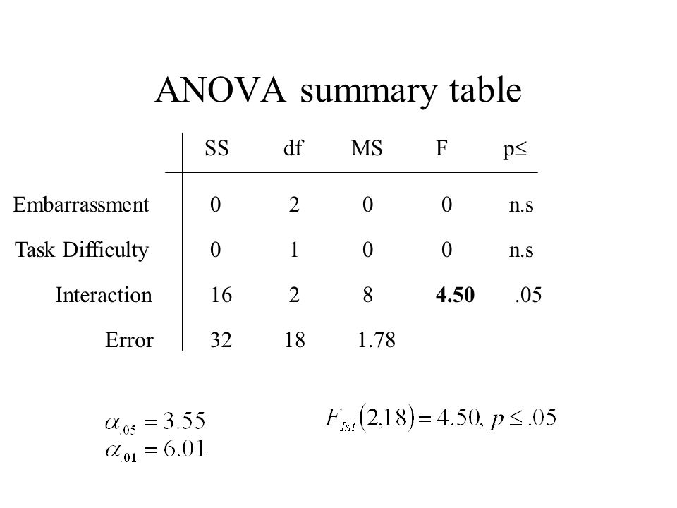 ANOVA summary table SS df MS F p Embarrassment n.s