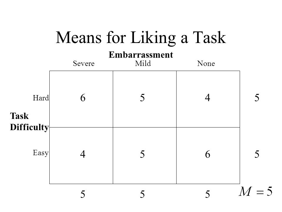Means for Liking a Task Embarrassment Task Difficulty