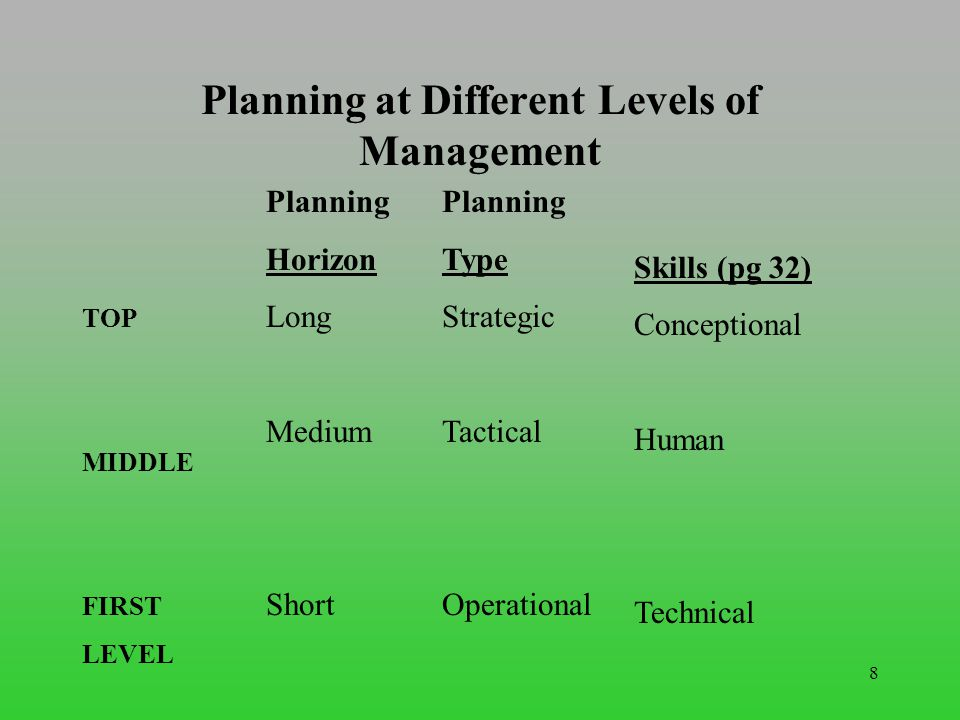 problem solving in a business definition of planning in business management