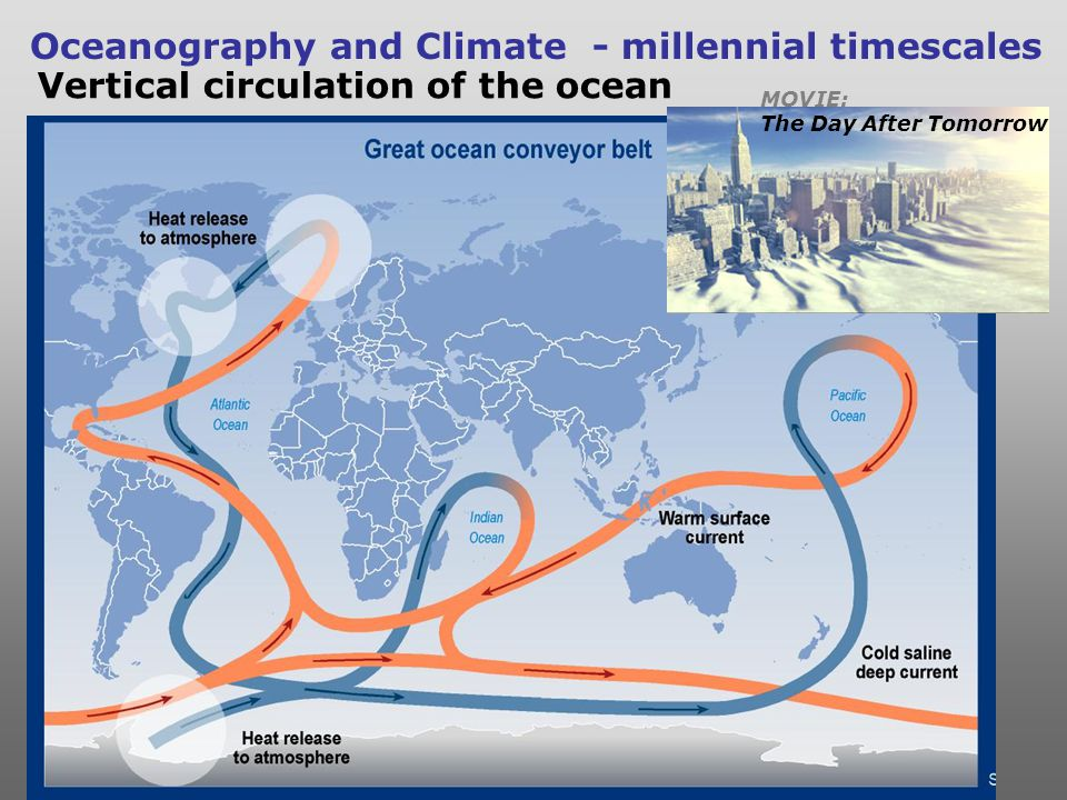 Oceanography and Climate - millennial timescales