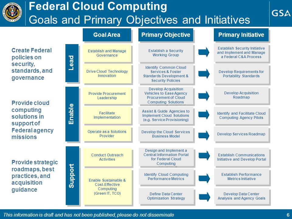healthcare it security and cloud computing essay Ermakova et al cloud computing in healthcare computing in healthcare we categorize the papers in security and privacy in a federate cloud layer.