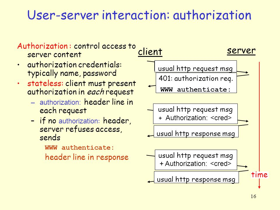 User-server interaction: authorization