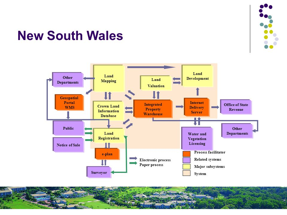 Property Conveyancer New South Wales