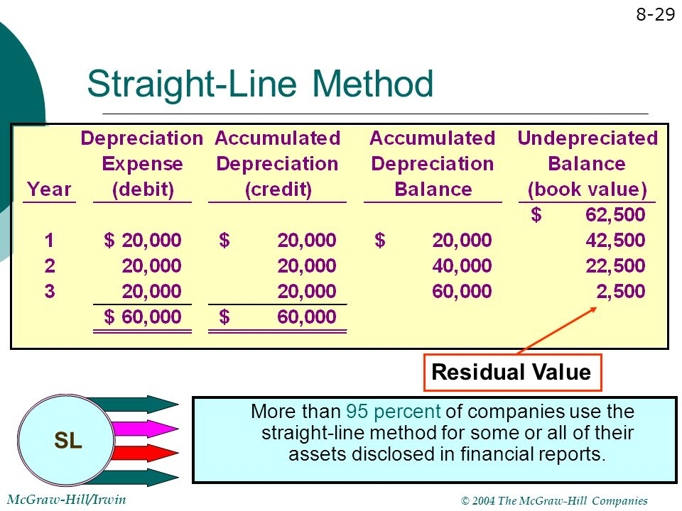Straight-Line Method Residual Value SL