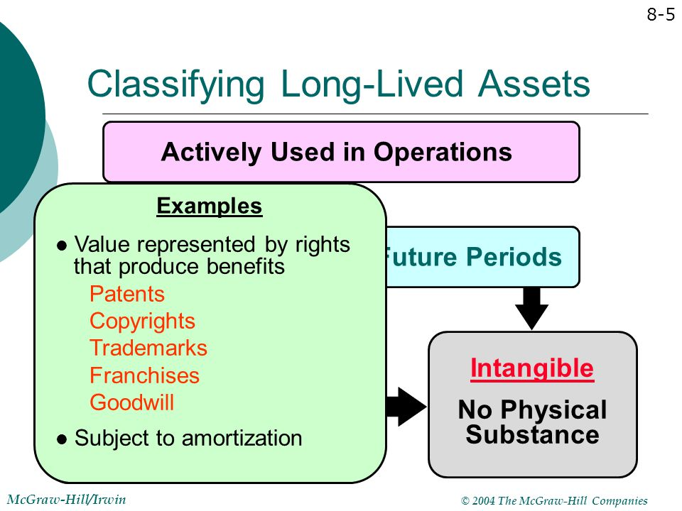 Classifying Long-Lived Assets