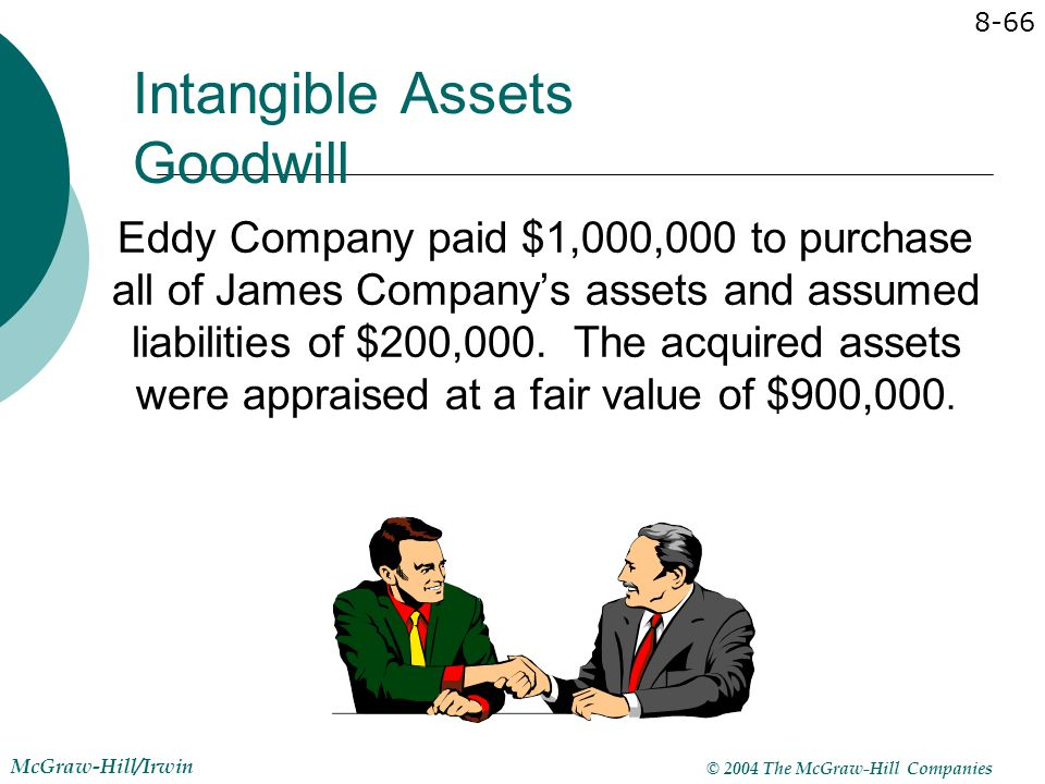 Intangible Assets Goodwill