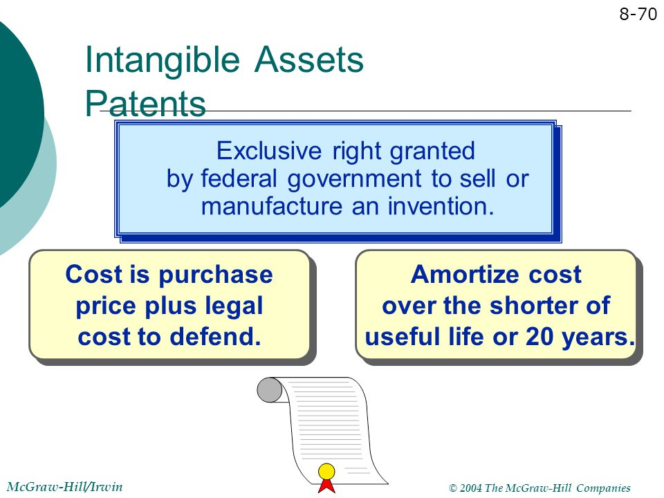 Intangible Assets Patents