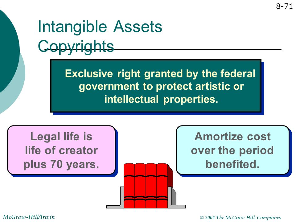 Intangible Assets Copyrights