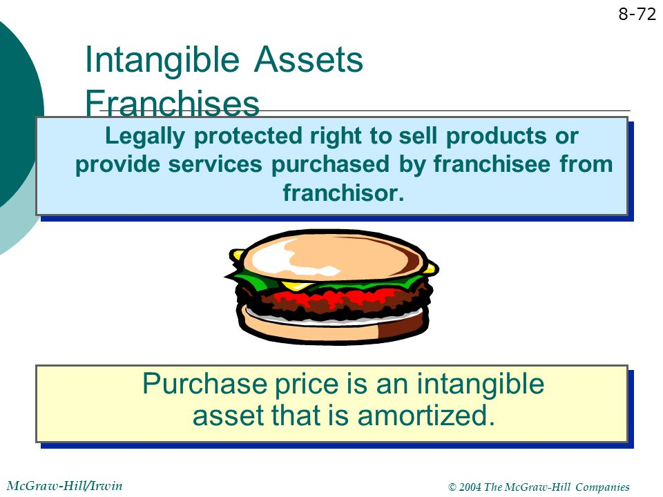 Intangible Assets Franchises