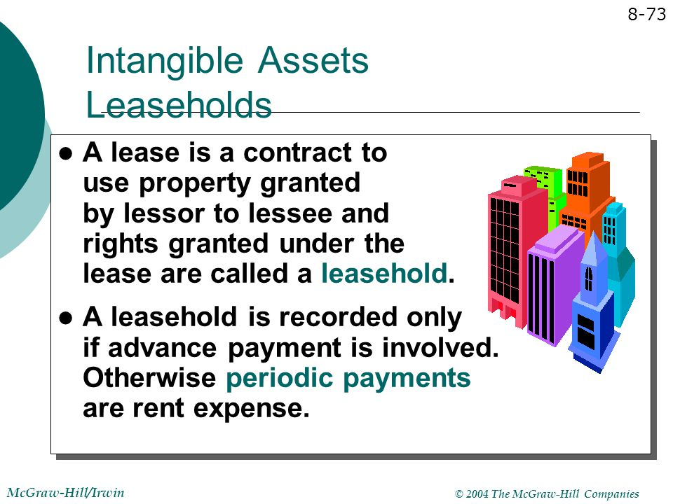 Intangible Assets Leaseholds