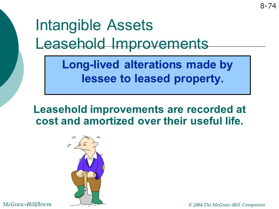 Intangible Assets Leasehold Improvements