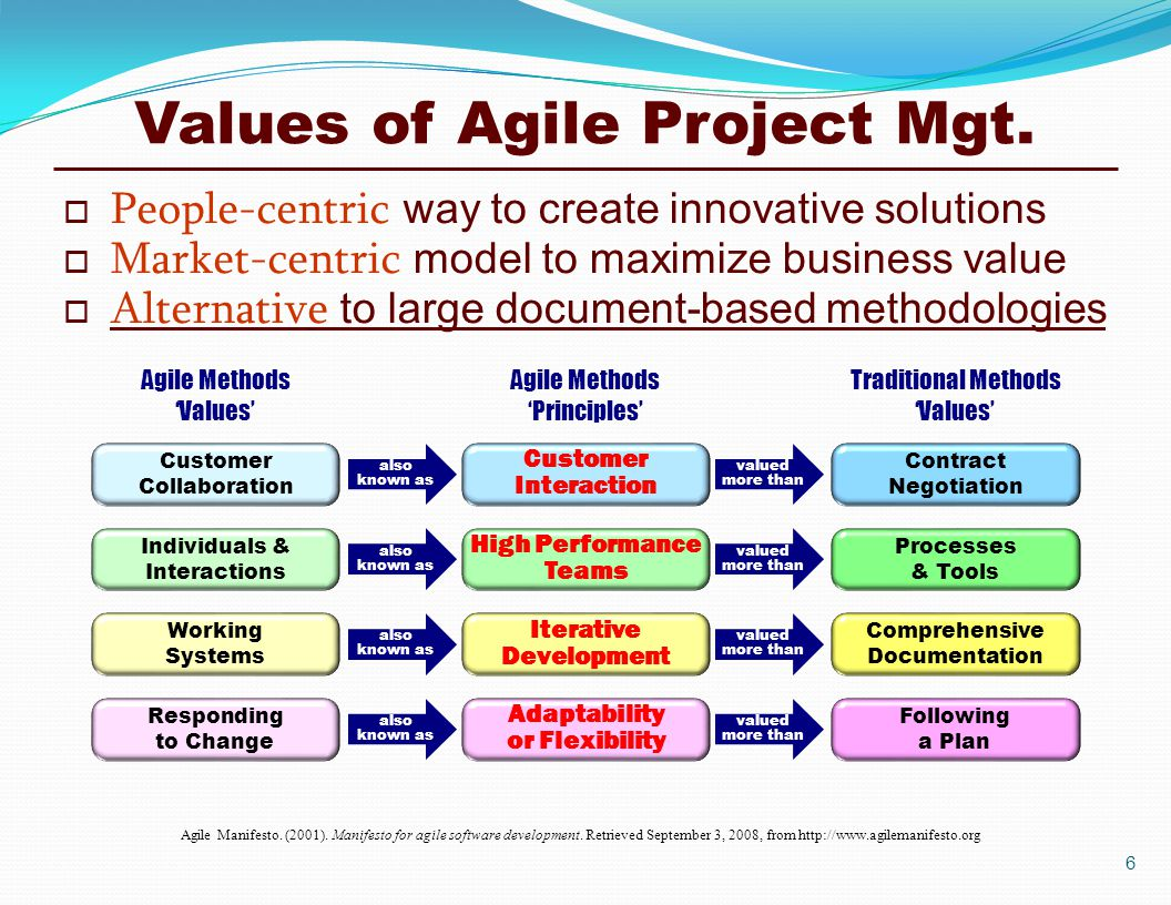 Lean Amp Agile Project Management Ppt Download