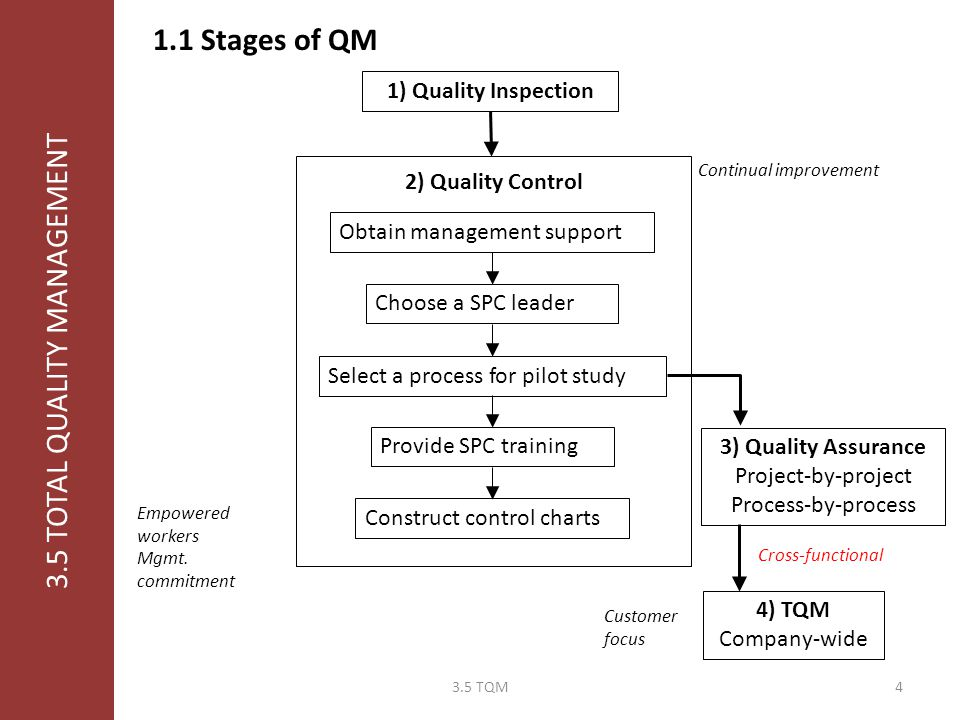 3.5 TOTAL QUALITY MANAGEMENT