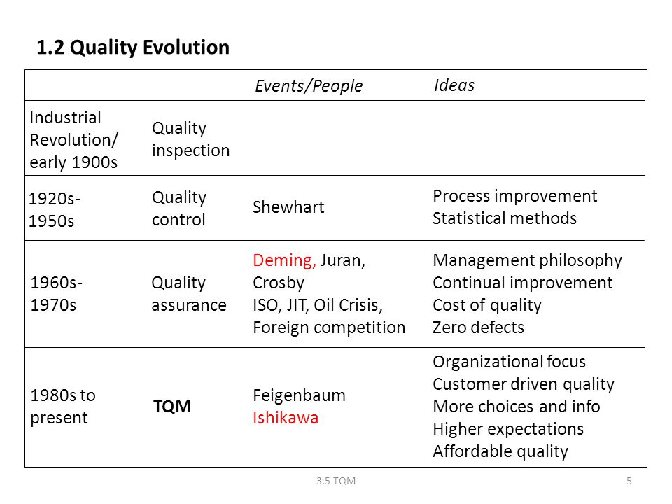 1.2 Quality Evolution Events/People Ideas Industrial Revolution/
