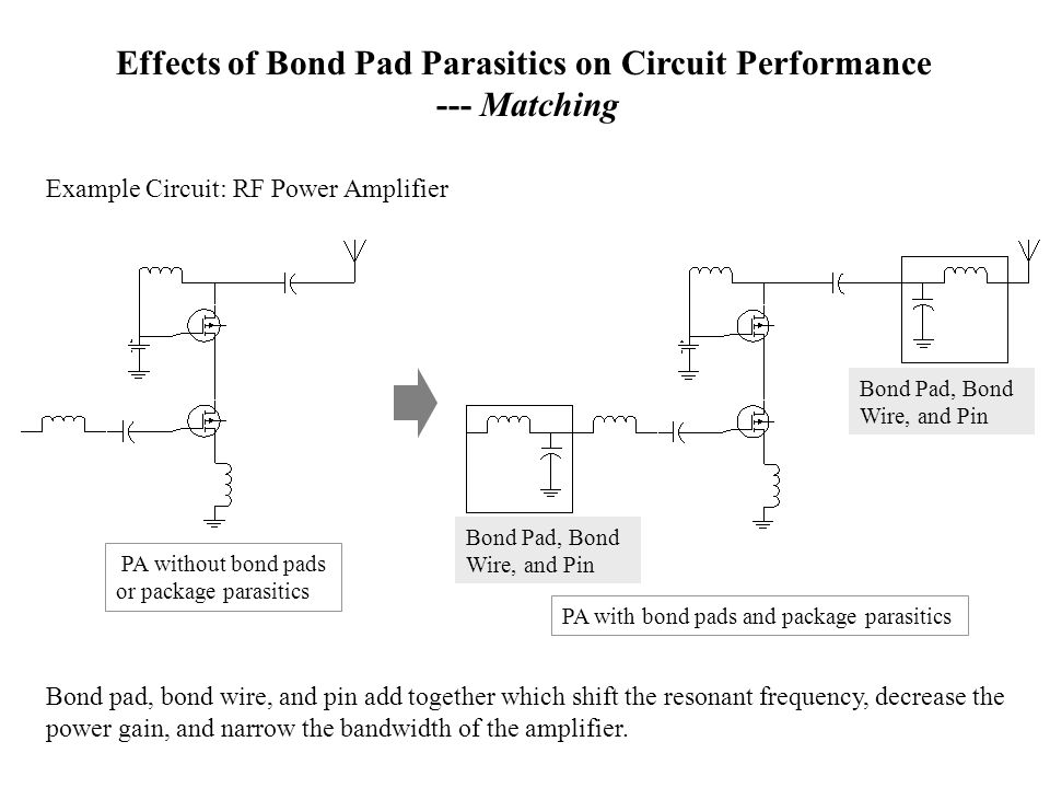 performance bond template - microwave interference effects on device ppt video