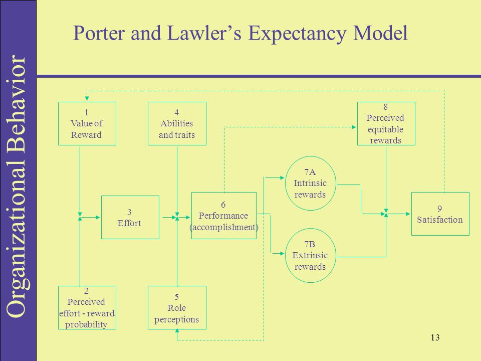 lawler s model on reward management The development of reward management the development of the concept of reward management and the reward system as  lawler's.