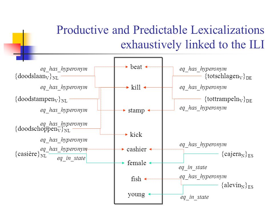 Productive and Predictable Lexicalizations exhaustively linked to the ILI