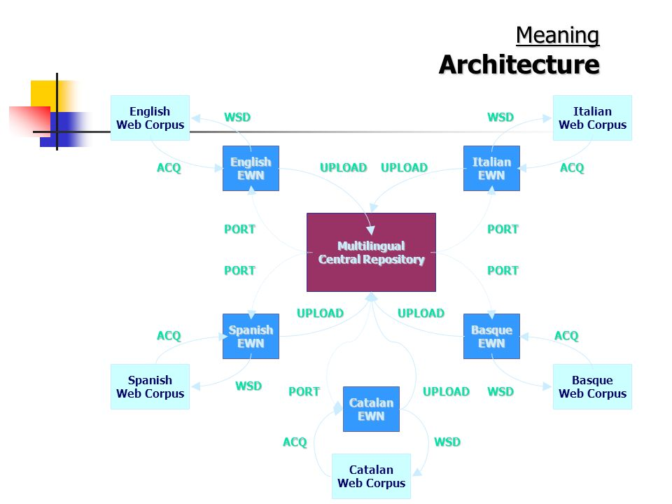 Architecture Meaning English Web Corpus Italian Web Corpus WSD WSD