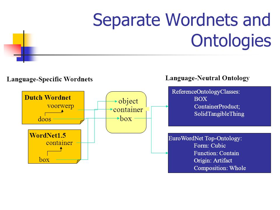 Separate Wordnets and Ontologies