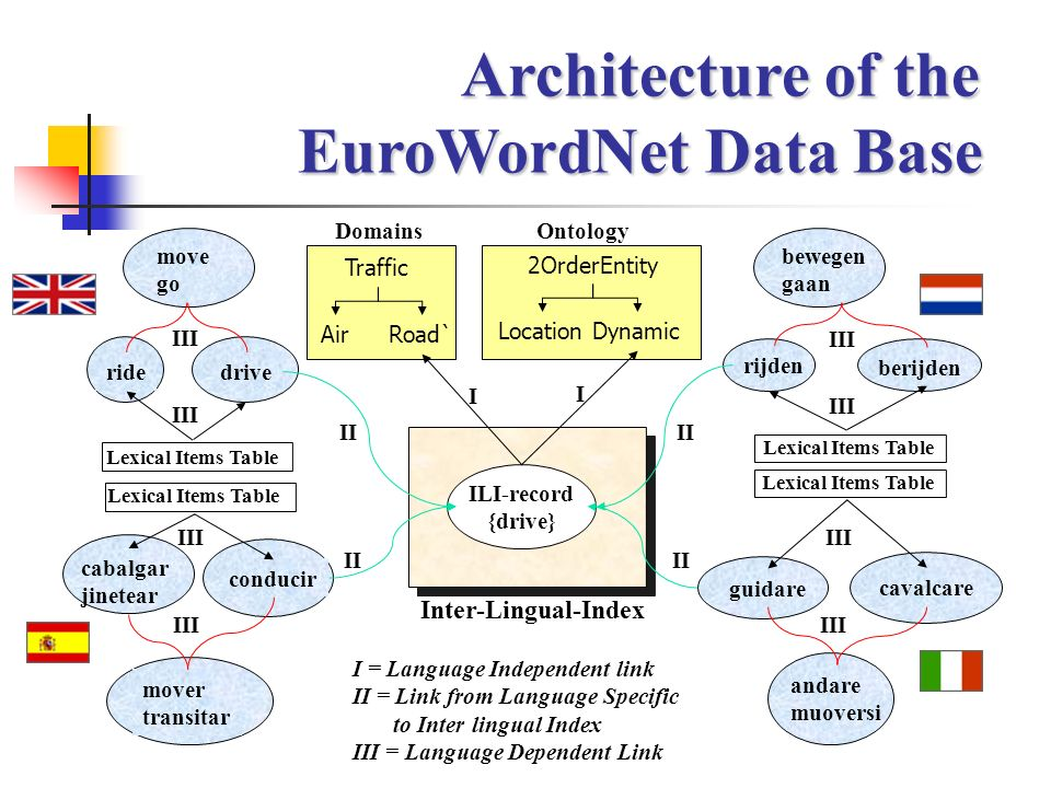 Architecture of the EuroWordNet Data Base Inter-Lingual-Index Domains