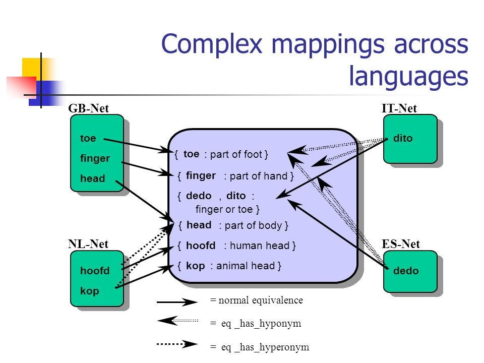 Complex mappings across languages