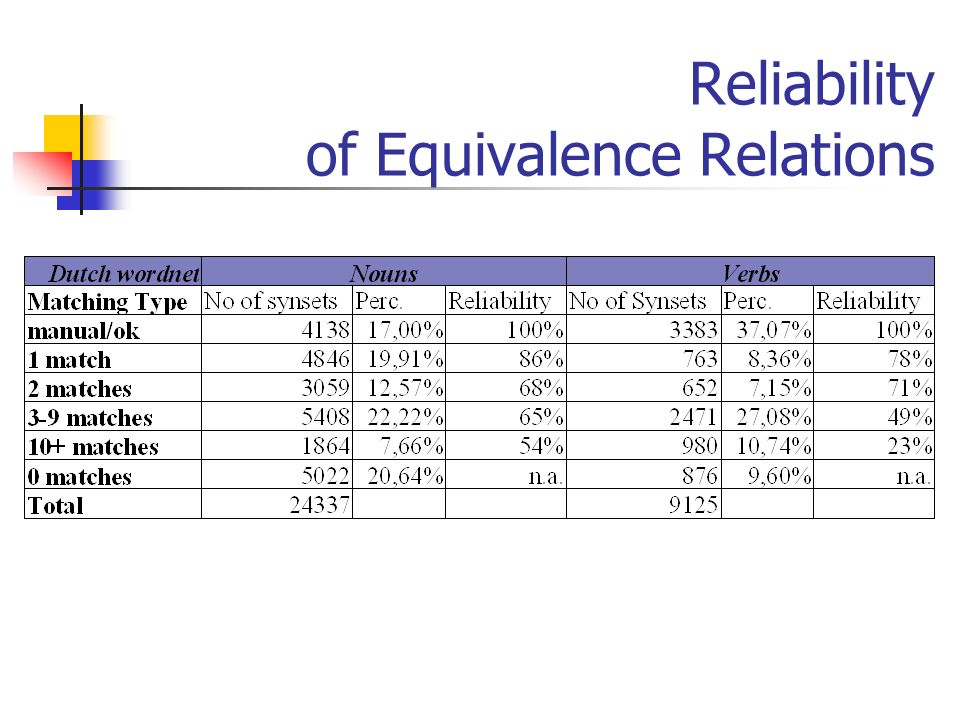 Reliability of Equivalence Relations