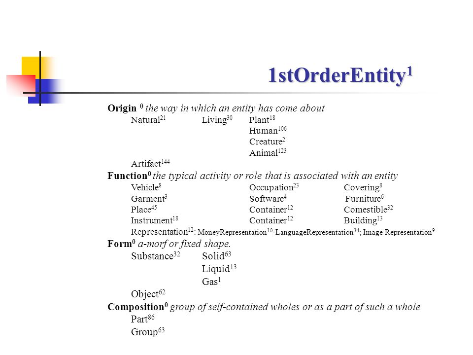 1stOrderEntity1 Origin 0 the way in which an entity has come about