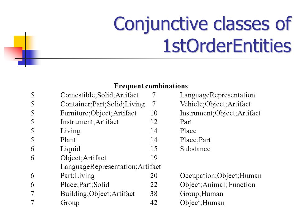 Conjunctive classes of 1stOrderEntities