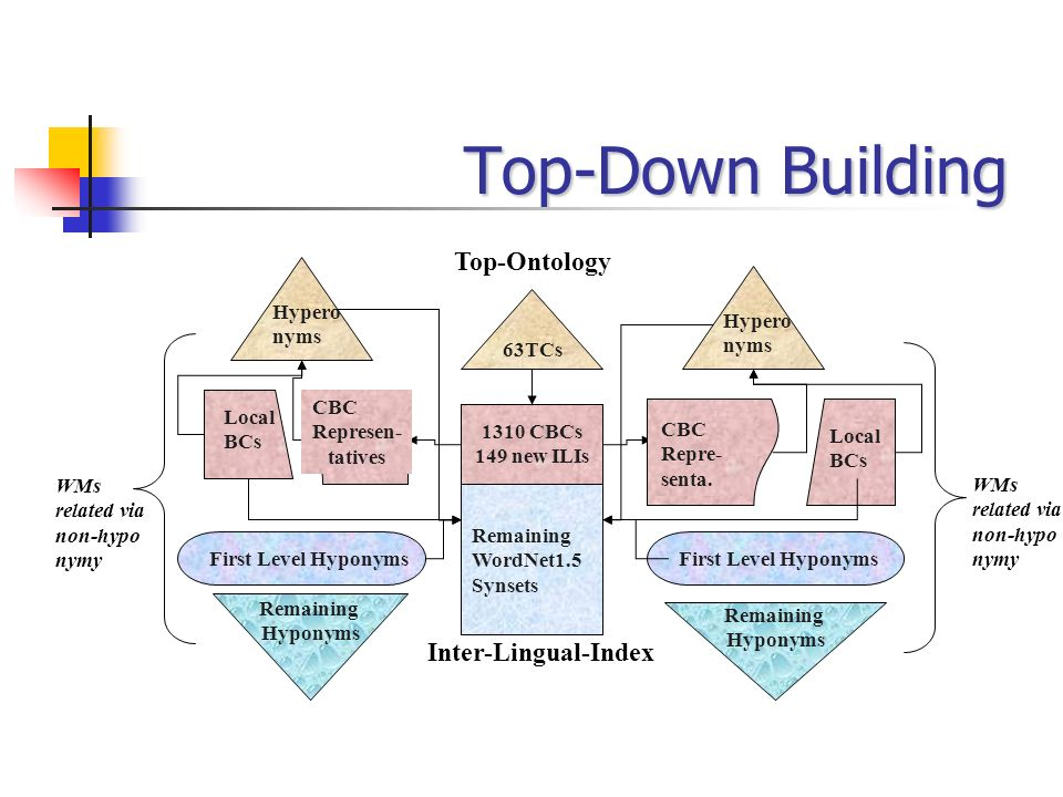 Top-Down Building Top-Ontology Inter-Lingual-Index Hypero nyms 63TCs