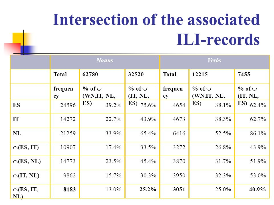Intersection of the associated ILI-records
