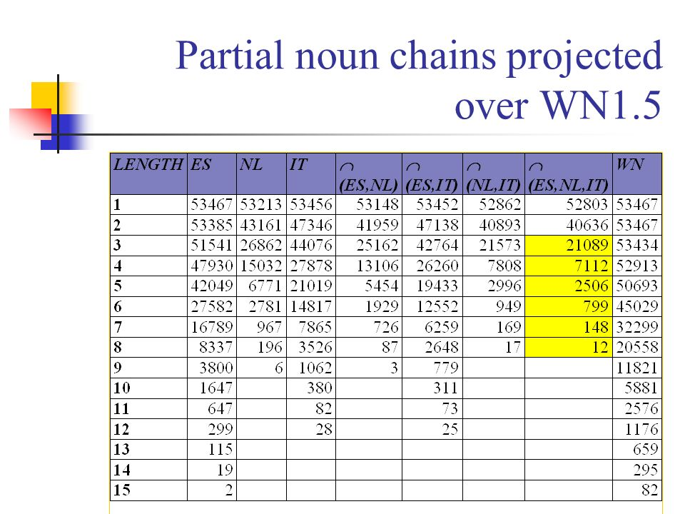 Partial noun chains projected over WN1.5