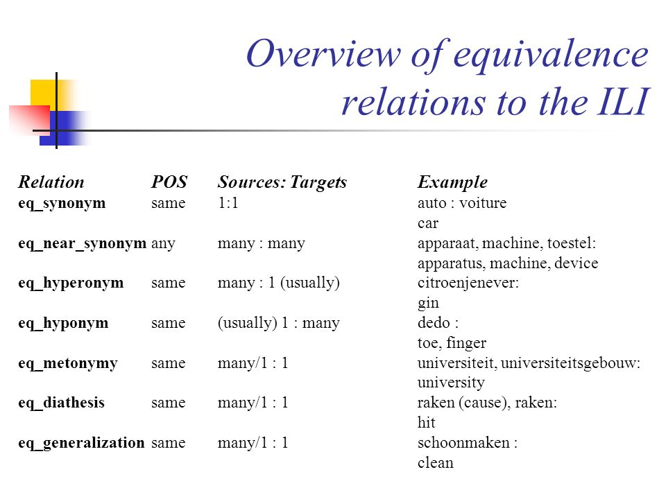 Overview of equivalence relations to the ILI
