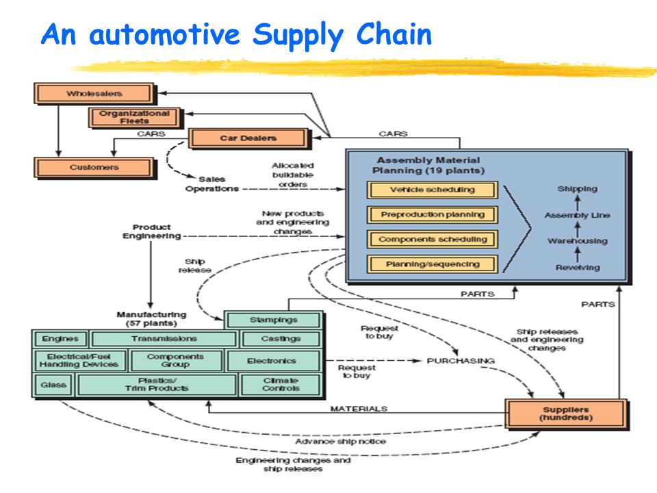 simul8 in supply chain