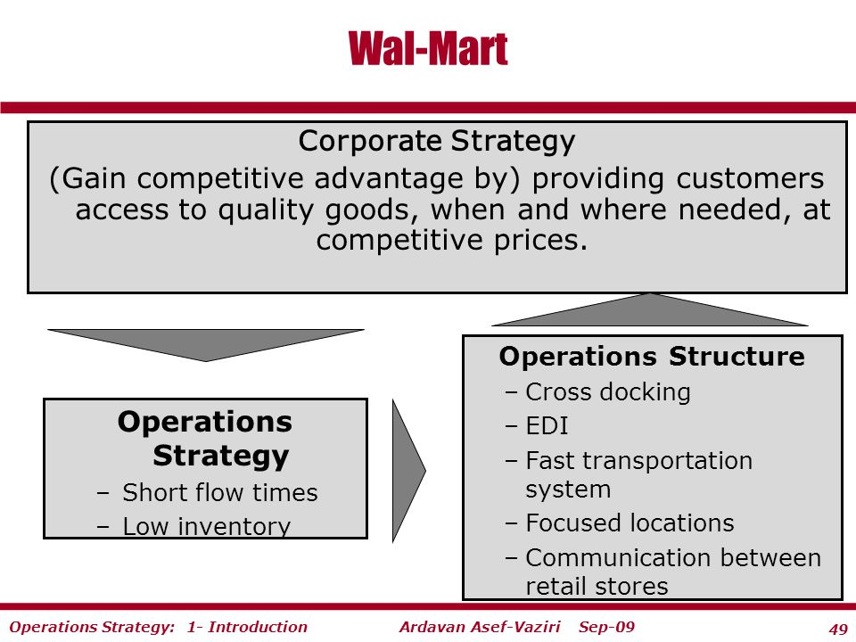 walmart competitive strategy Walmart's supply chain management strategy has provided the company with several sustainable competitive advantages, including lower product costs, reduced inventory carrying costs, improved in-store variety and selection, and highly competitive pricing for the consumer this strategy has helped walmart become a dominant force in a.