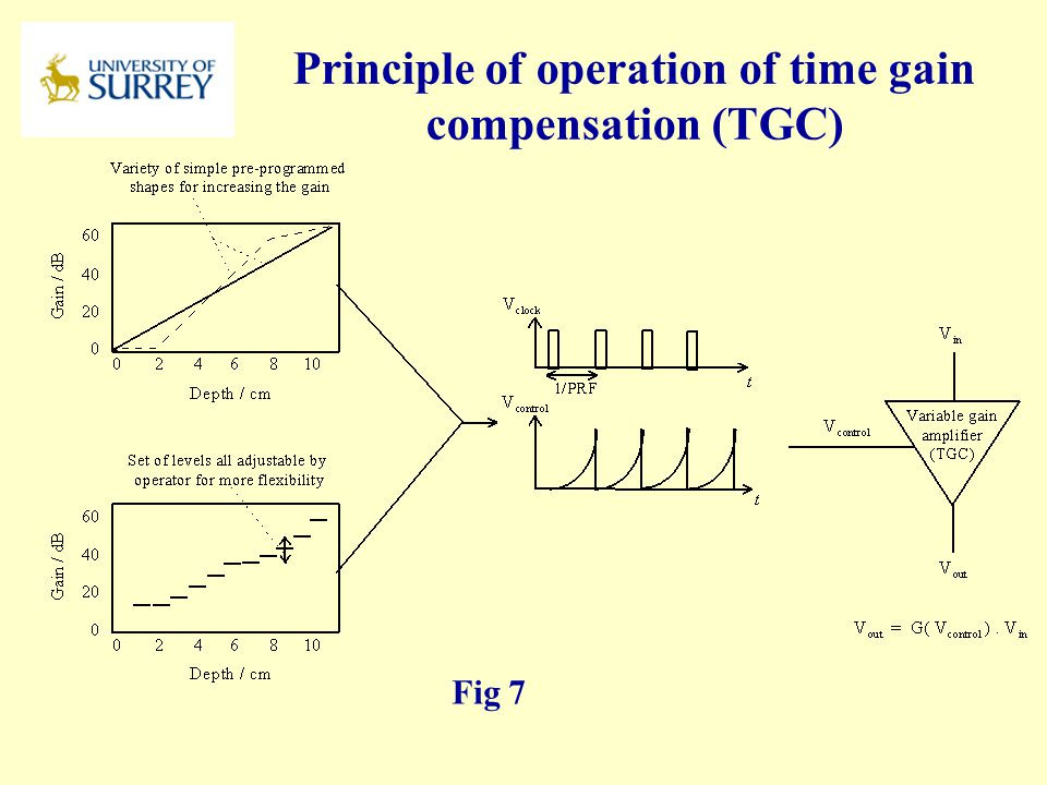 Principle of operation of time gain compensation (TGC)