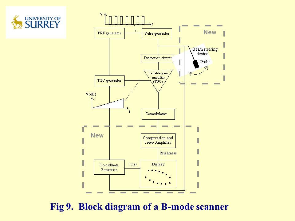 Fig 9. Block diagram of a B-mode scanner